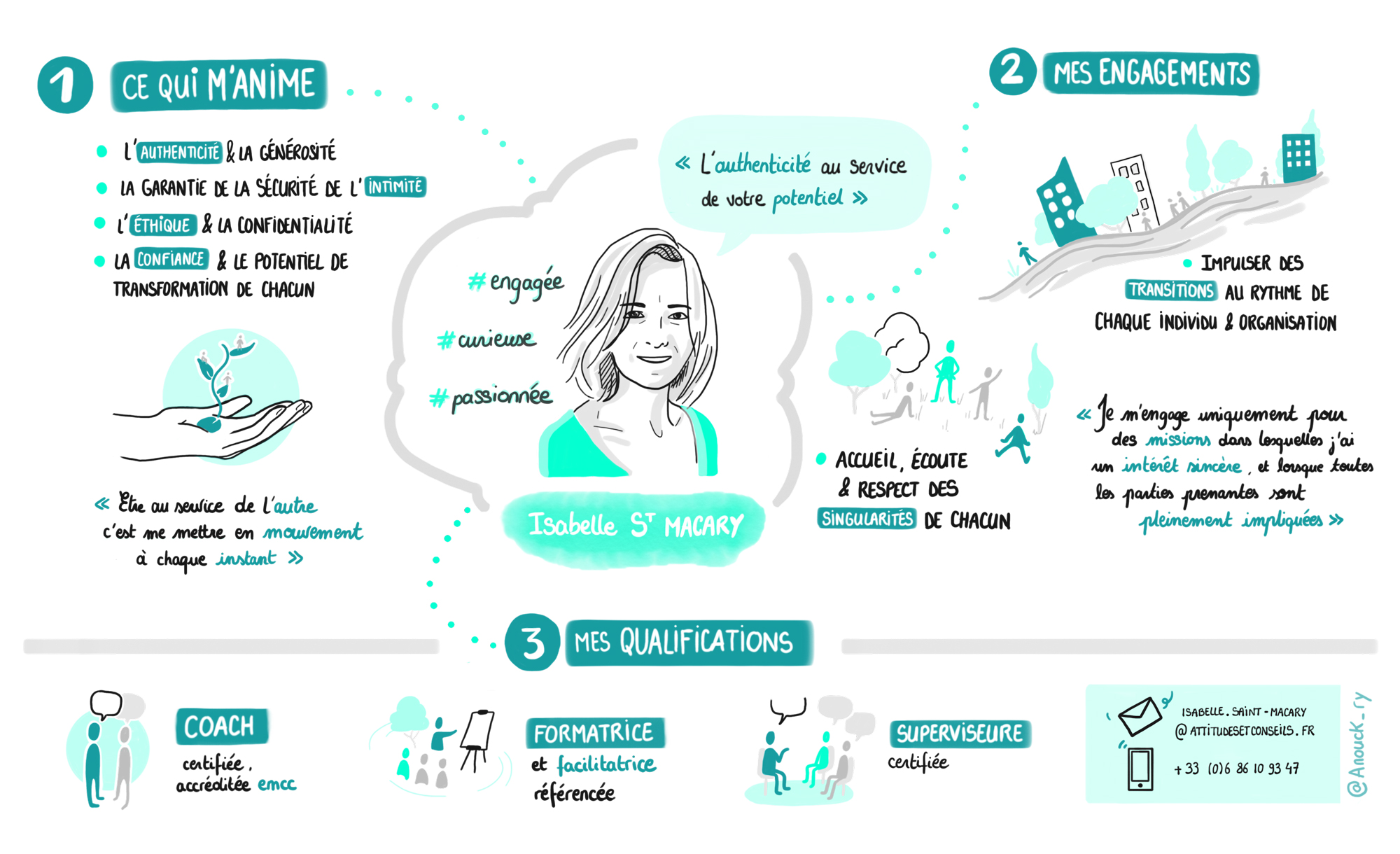 Présentation illustrée des valeurs et qualifications d'Isabelle Saint Macary